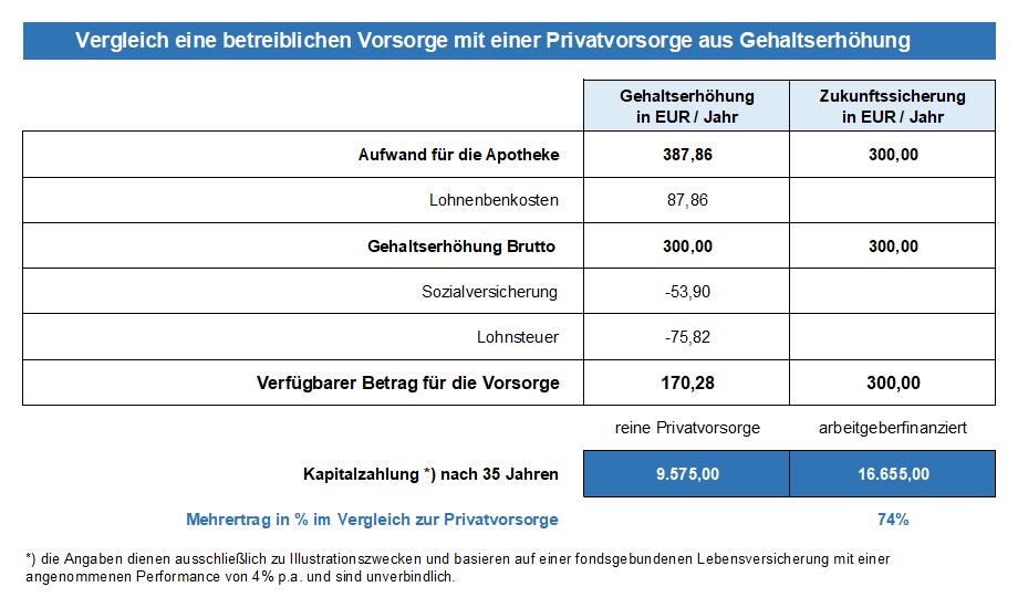 Vergleich eine betreiblichen Vorsorge mit einer Privatvorsorge aus Gehaltserhöhung